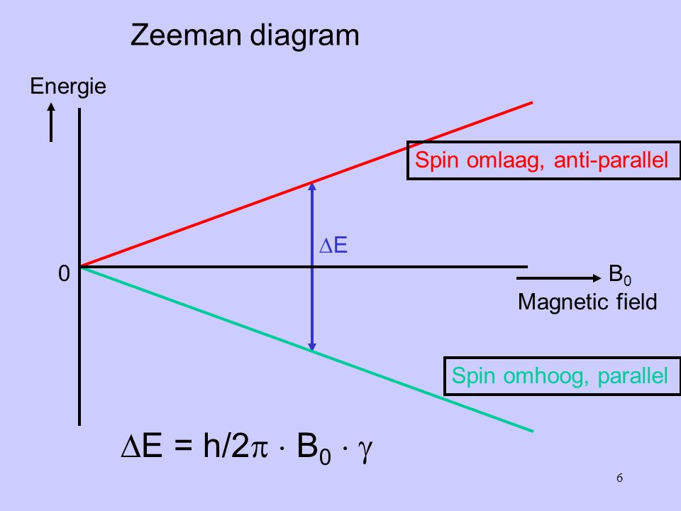 E = h/2  B0   Zeeman diagram Energie Spin omlaag, anti-parallel