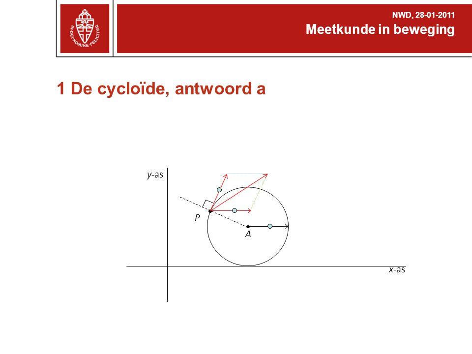 1 De cycloïde, antwoord a Meetkunde in beweging y-as P A x-as