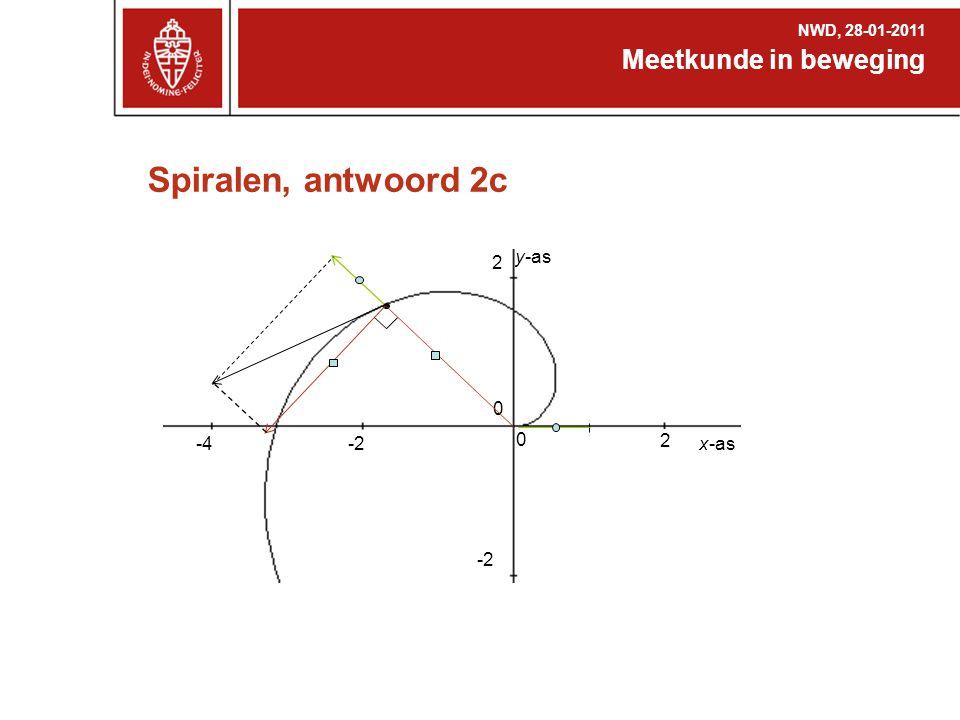 Spiralen, antwoord 2c Meetkunde in beweging -2 -4 2 x-as y-as