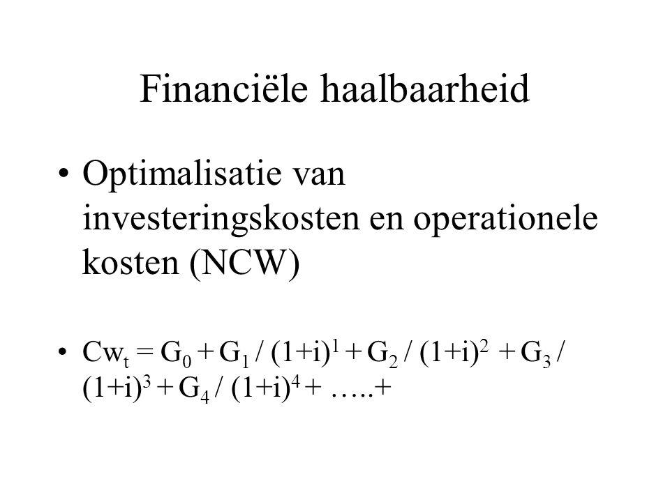 Financiële haalbaarheid