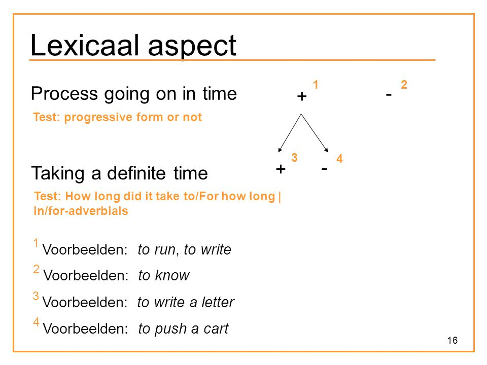 Lexicaal aspect Process going on in time + - + -