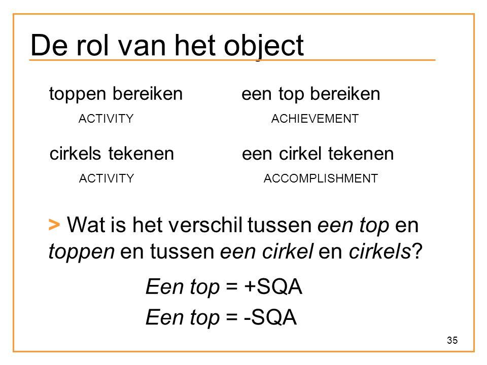 De rol van het object toppen bereiken. een top bereiken. ACTIVITY. ACHIEVEMENT. cirkels tekenen.