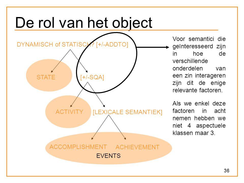 De rol van het object