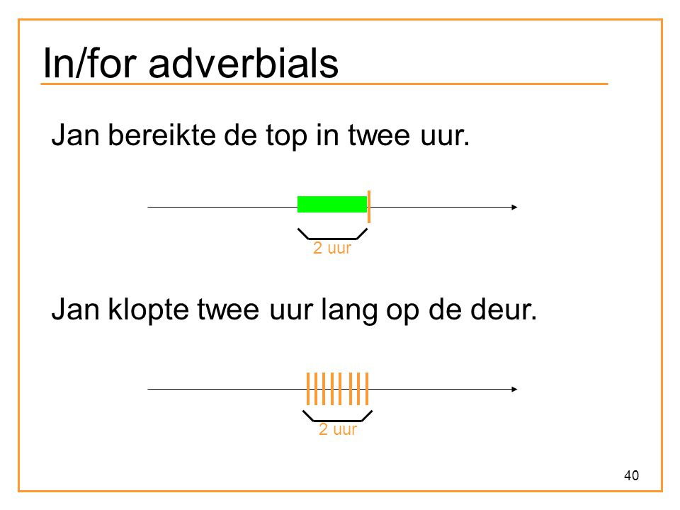 In/for adverbials Jan bereikte de top in twee uur.