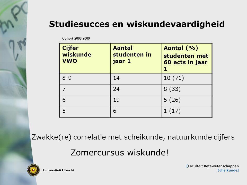 Studiesucces en wiskundevaardigheid