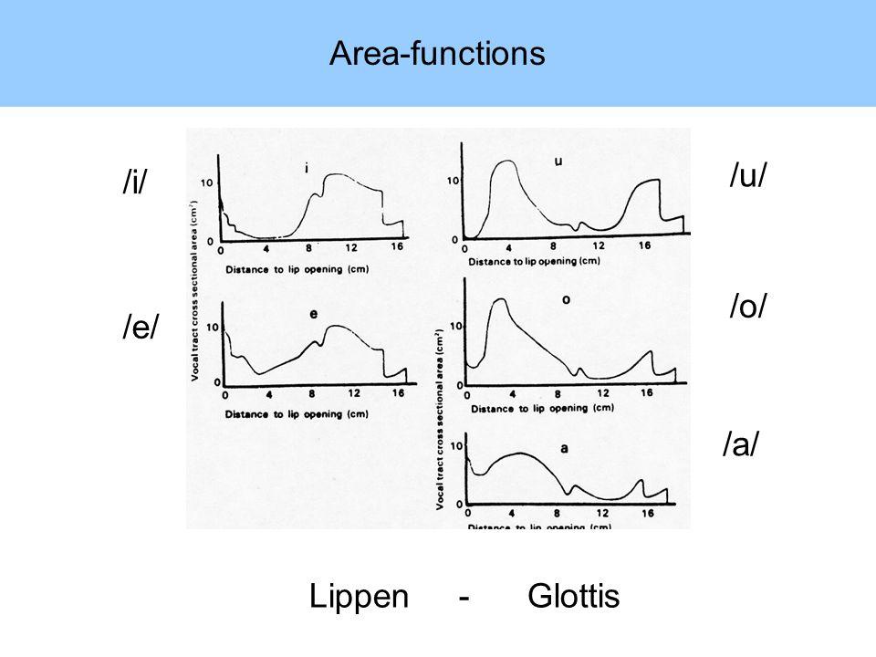 Area-functions /u/ /i/ /o/ /e/ /a/ Lippen - Glottis
