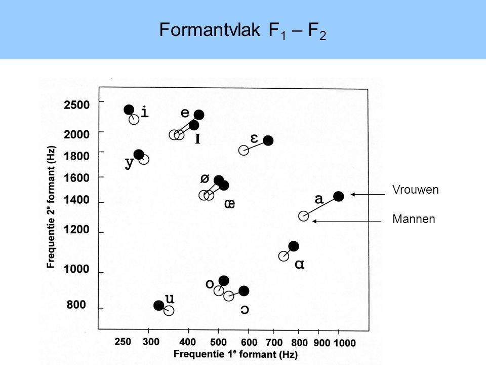 Formantvlak F1 – F2 Vrouwen Mannen