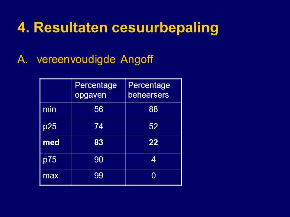 4. Resultaten cesuurbepaling
