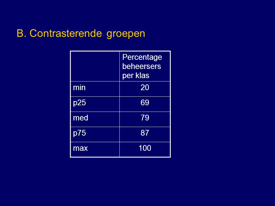 B. Contrasterende groepen