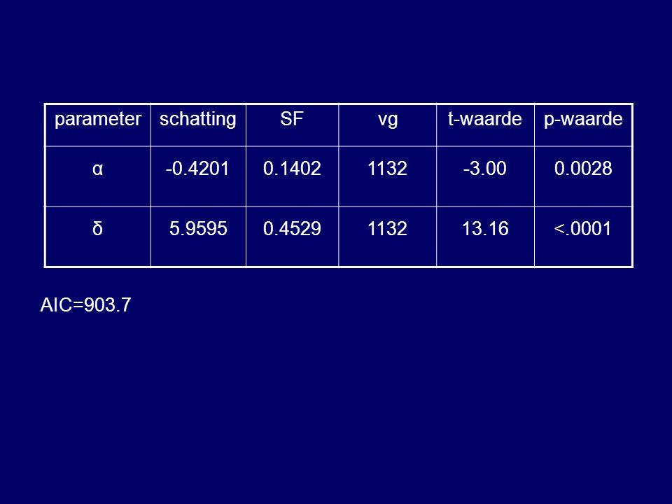 AIC=903.7 parameter. schatting. SF. vg. t-waarde. p-waarde. α. -0.4201. 0.1402. 1132. -3.00.