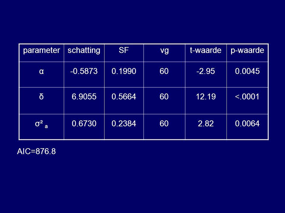 AIC=876.8 parameter. schatting. SF. vg. t-waarde. p-waarde. α. -0.5873. 0.1990. 60. -2.95.