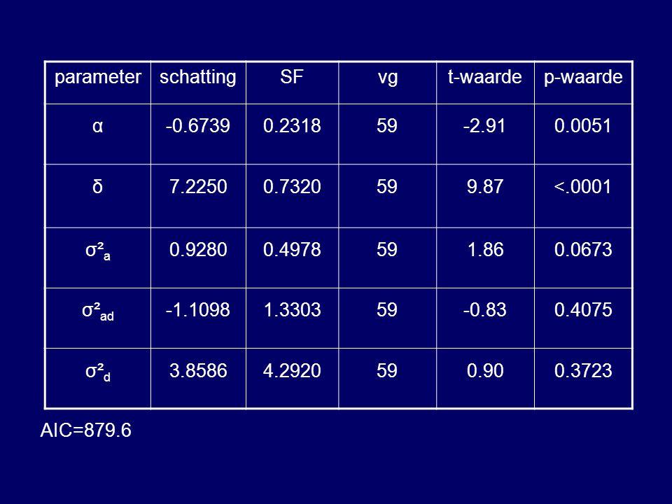 AIC=879.6 parameter. schatting. SF. vg. t-waarde. p-waarde. α. -0.6739. 0.2318. 59. -2.91.