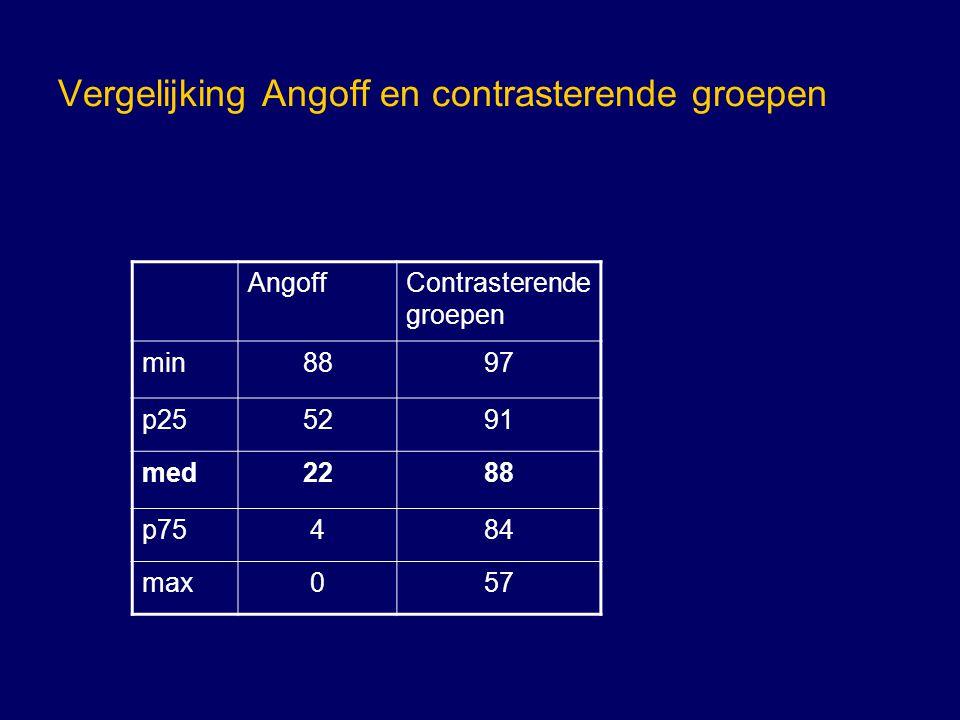 Vergelijking Angoff en contrasterende groepen