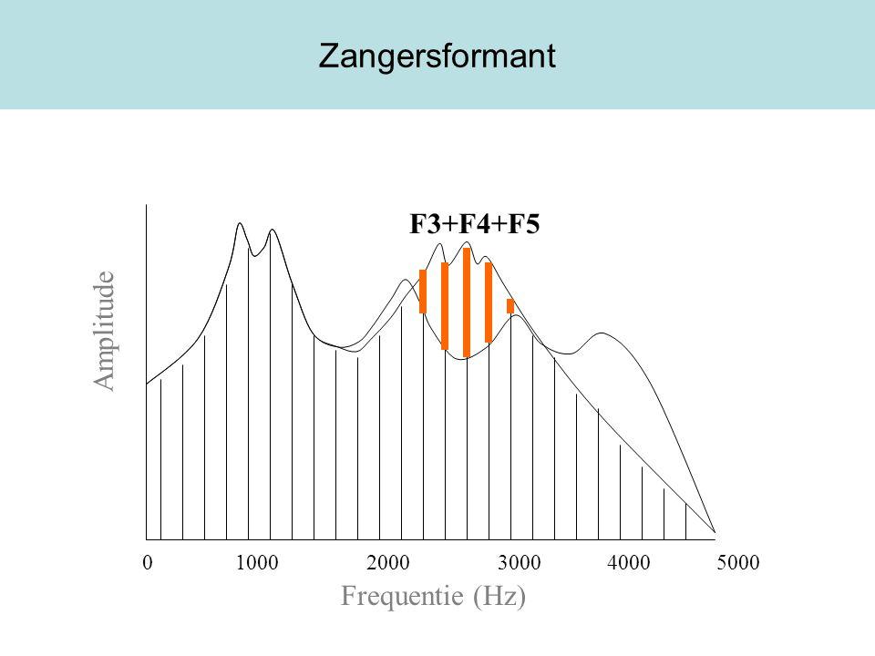 Zangersformant F3+F4+F5 Amplitude Frequentie (Hz)