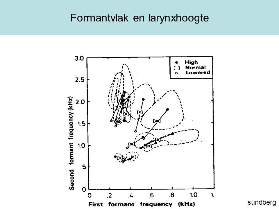 Formantvlak en larynxhoogte