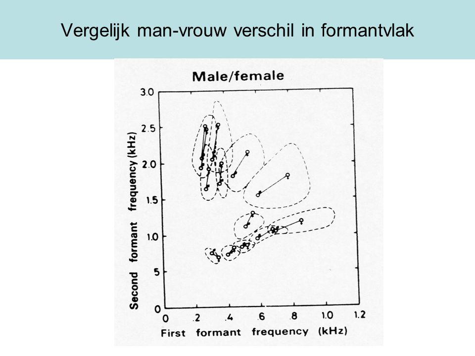 Vergelijk man-vrouw verschil in formantvlak