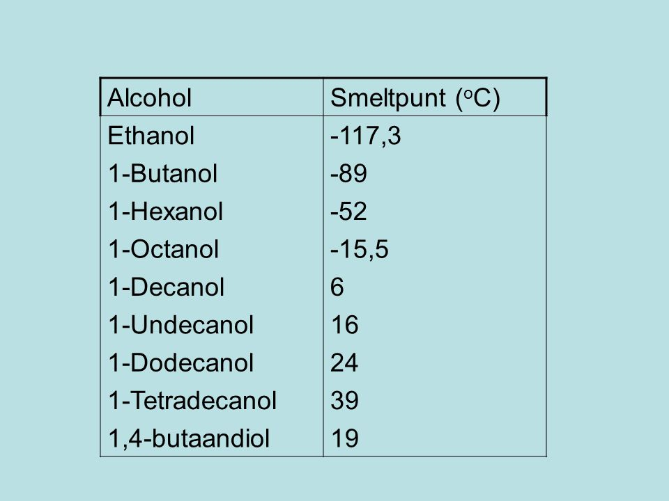 Alcohol Smeltpunt (oC) Ethanol. -117,3. 1-Butanol. -89. 1-Hexanol. -52. 1-Octanol. -15,5. 1-Decanol.