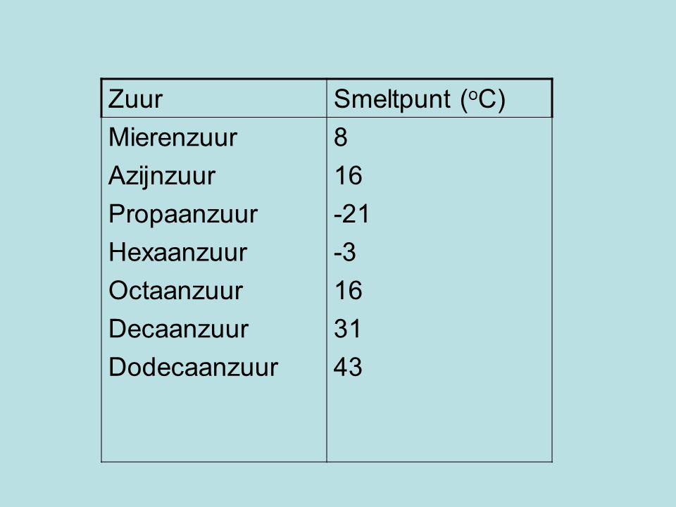 Zuur Smeltpunt (oC) Mierenzuur. 8. Azijnzuur. 16. Propaanzuur. -21. Hexaanzuur. -3. Octaanzuur.