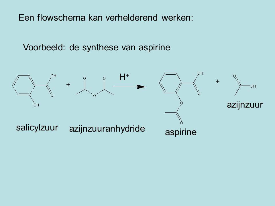 Een flowschema kan verhelderend werken: