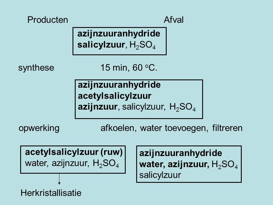 Producten Afval azijnzuuranhydride. salicylzuur, H2SO4. synthese 15 min, 60 oC. azijnzuuranhydride.