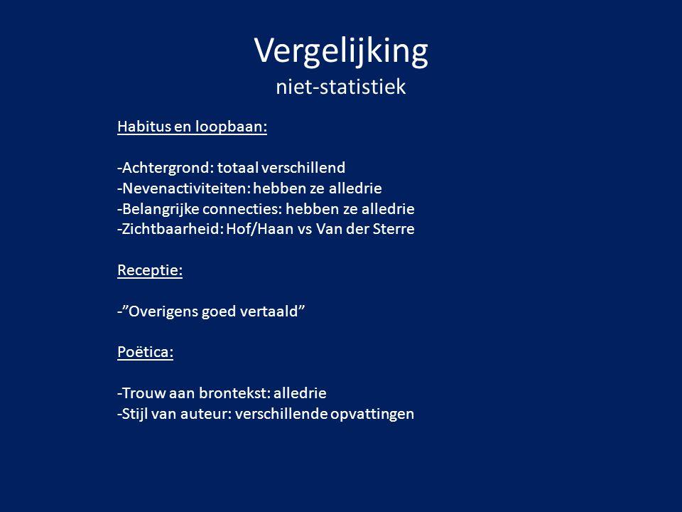 Vergelijking niet-statistiek