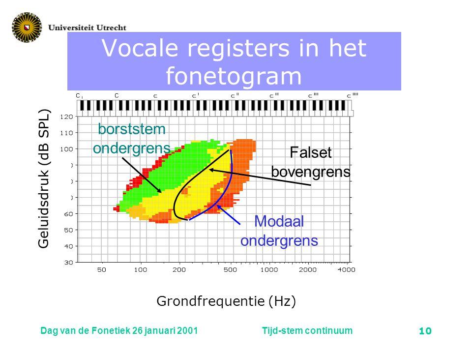Vocale registers in het fonetogram