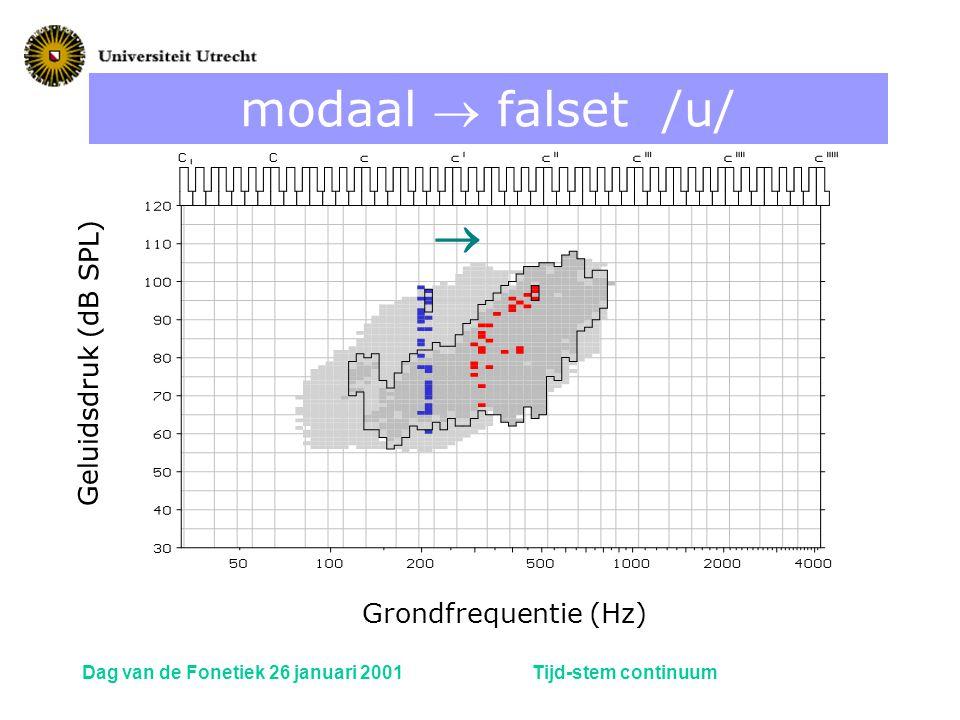 modaal  falset /u/  Geluidsdruk (dB SPL) Grondfrequentie (Hz)