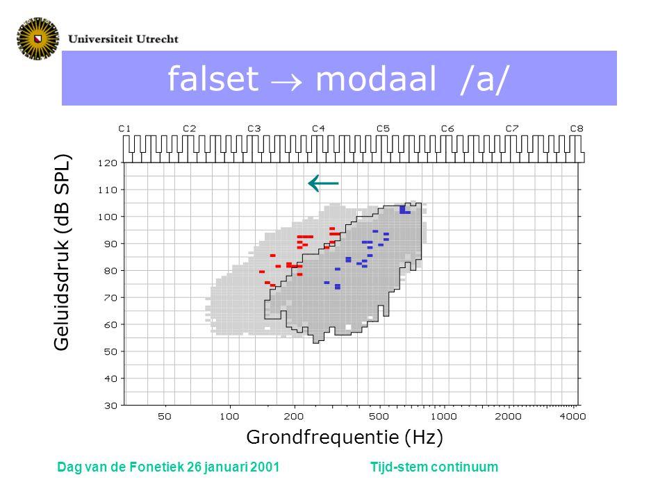 falset  modaal /a/  Geluidsdruk (dB SPL) Grondfrequentie (Hz)