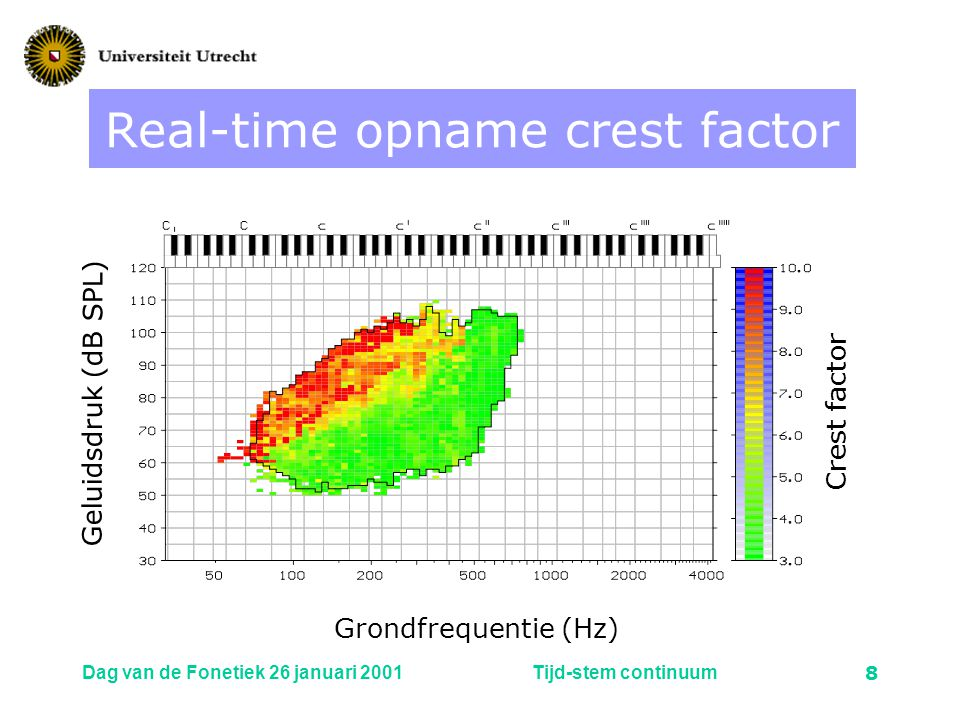 Real-time opname crest factor
