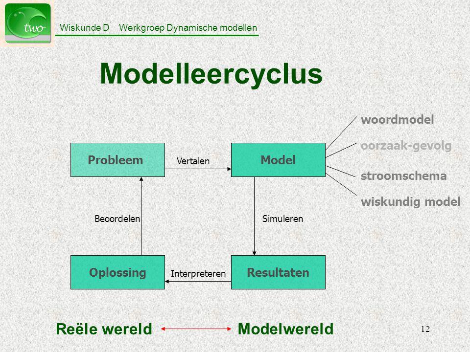 Modelleercyclus Reële wereld Modelwereld Probleem Oplossing Model