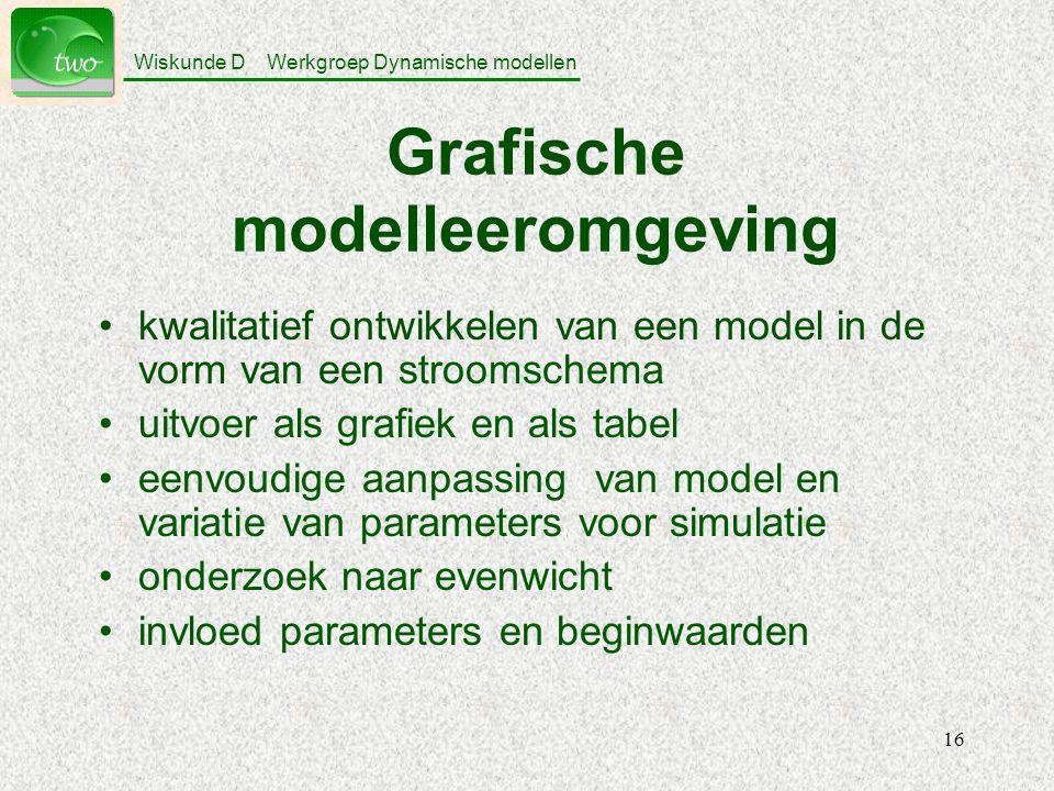 Grafische modelleeromgeving