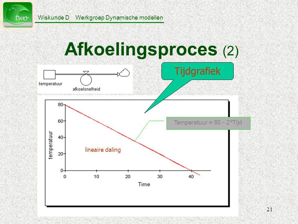 Afkoelingsproces (2) Tijdgrafiek Temperatuur = 80 - 2*Tijd