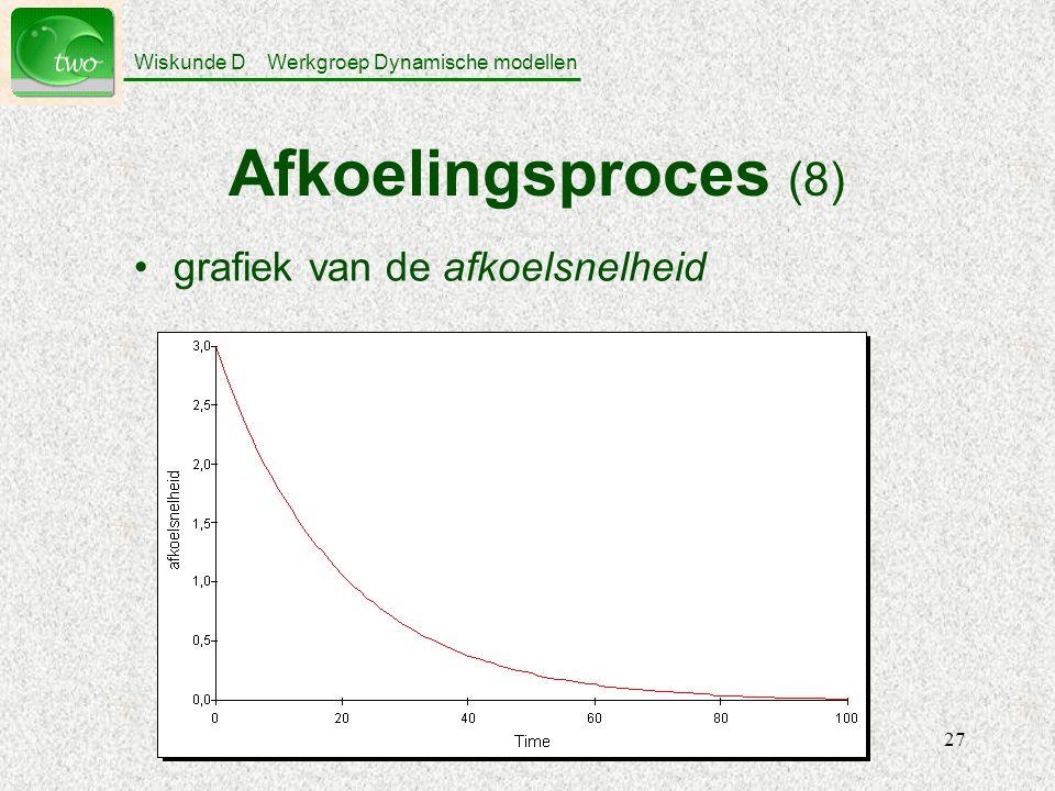 Afkoelingsproces (8) grafiek van de afkoelsnelheid