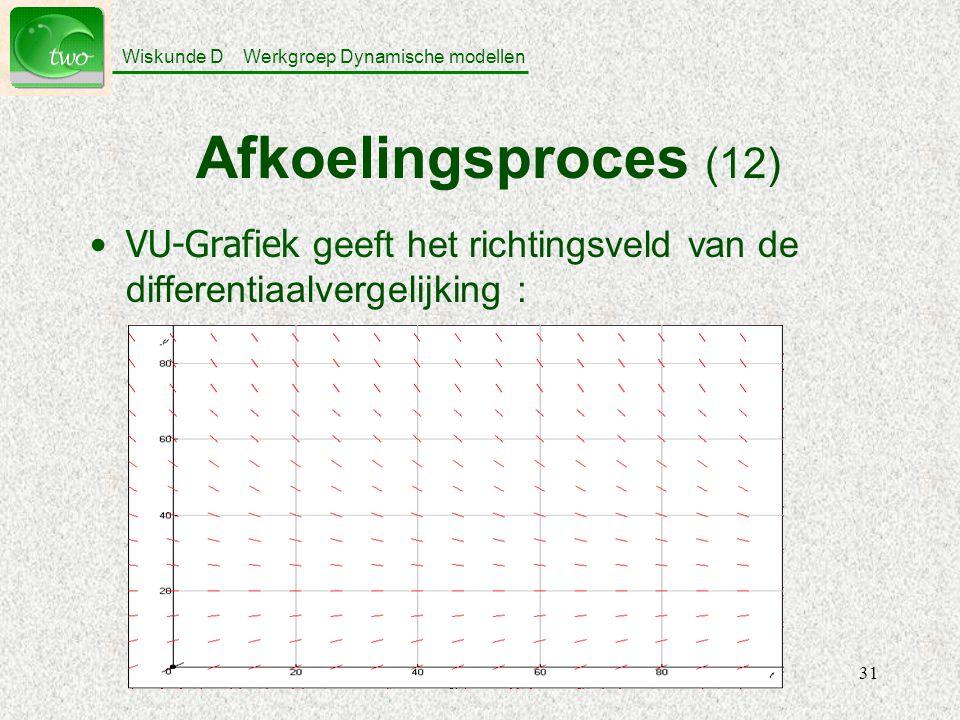 Afkoelingsproces (12) VU-Grafiek geeft het richtingsveld van de differentiaalvergelijking :