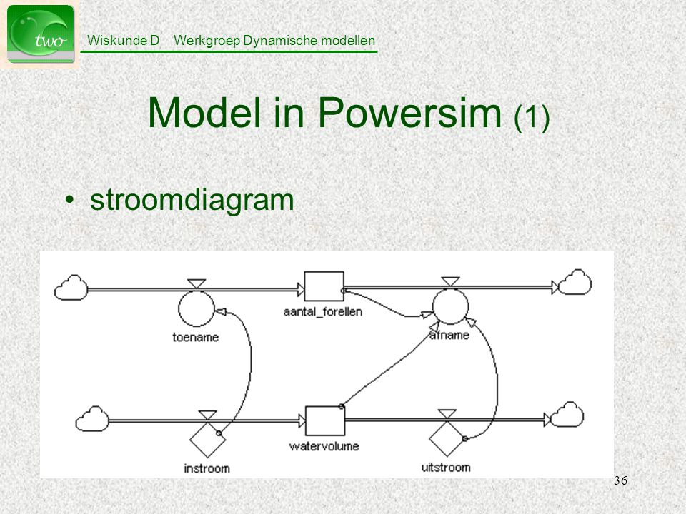 Model in Powersim (1) stroomdiagram