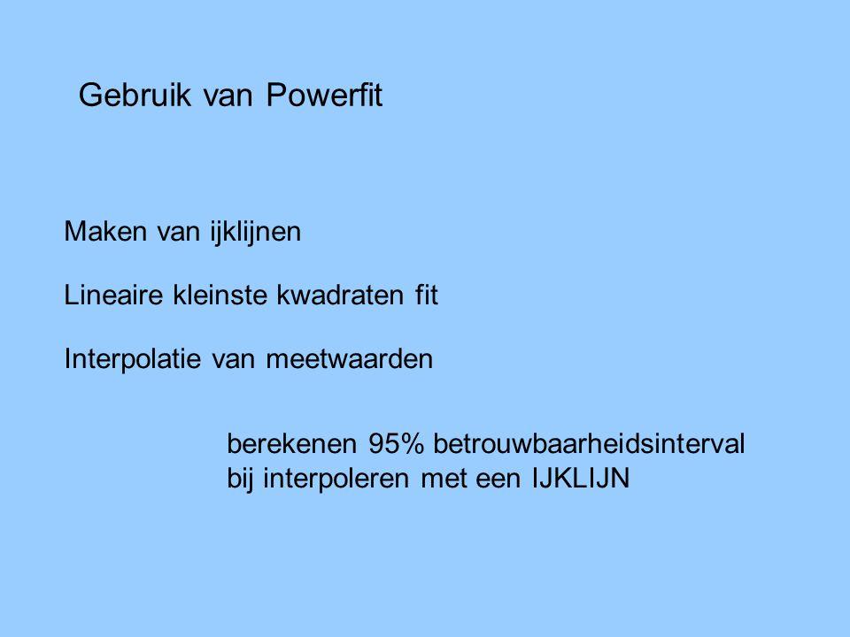 Gebruik van Powerfit Maken van ijklijnen