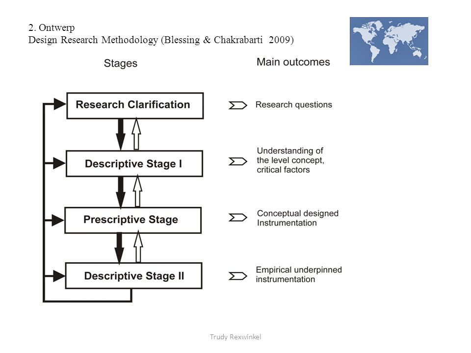 2. Ontwerp Design Research Methodology (Blessing & Chakrabarti 2009)