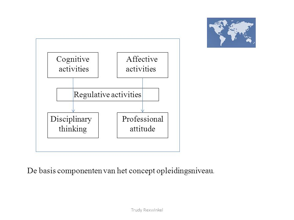 Regulative activities