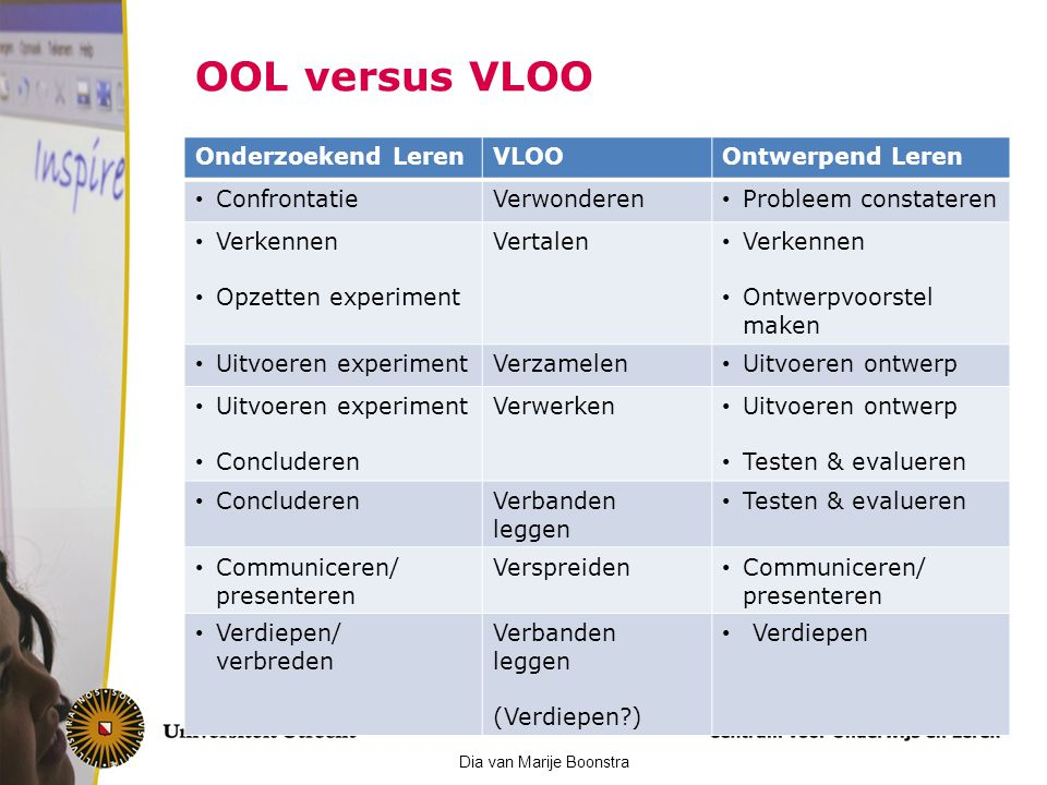 OOL versus VLOO Onderzoekend Leren VLOO Ontwerpend Leren Confrontatie