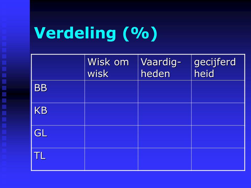Verdeling (%) Wisk om wisk Vaardig-heden gecijferdheid BB KB GL TL