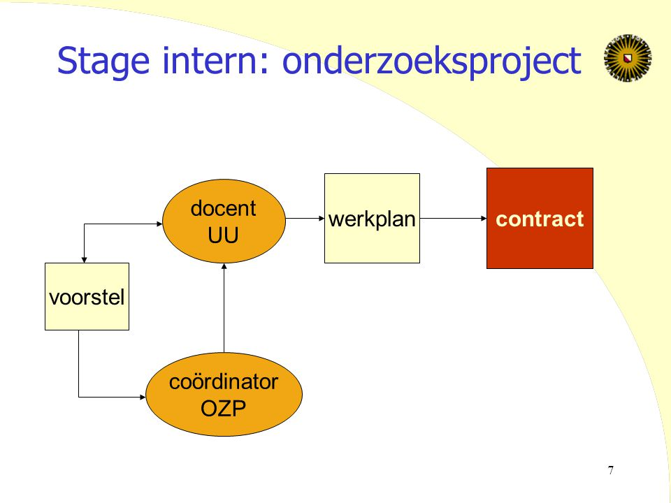 Stage intern: onderzoeksproject