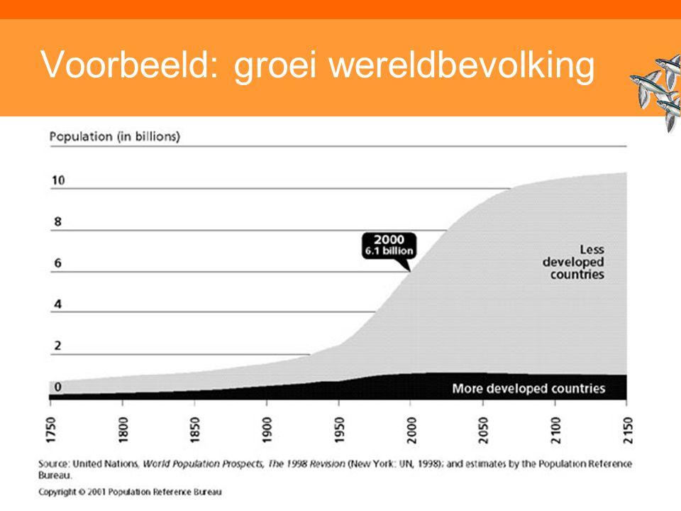 Voorbeeld: groei wereldbevolking