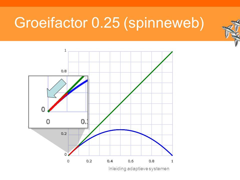 Groeifactor 0.25 (spinneweb)