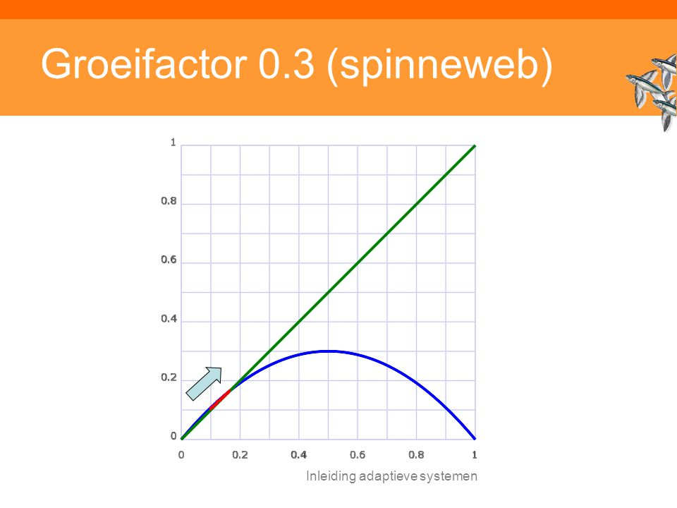 Groeifactor 0.3 (spinneweb)