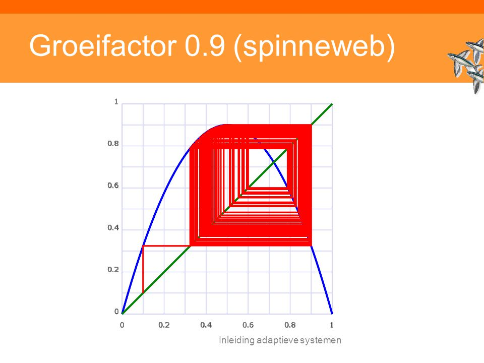 Groeifactor 0.9 (spinneweb)