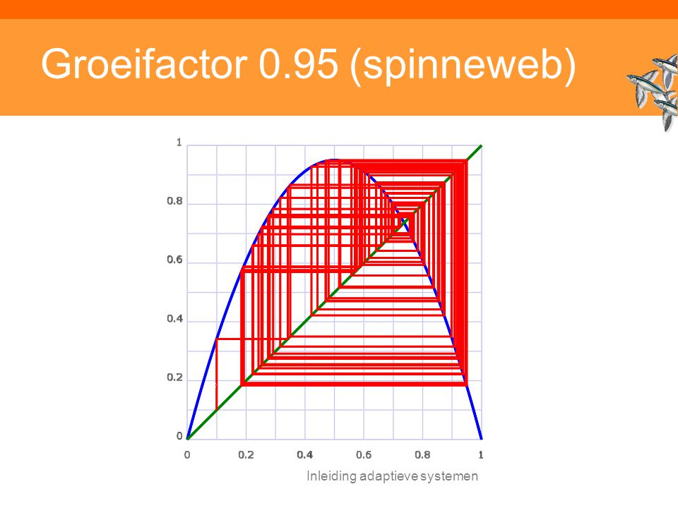 Groeifactor 0.95 (spinneweb)