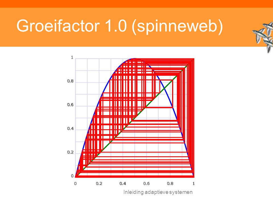 Groeifactor 1.0 (spinneweb)
