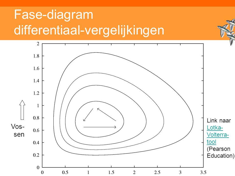 Fase-diagram differentiaal-vergelijkingen