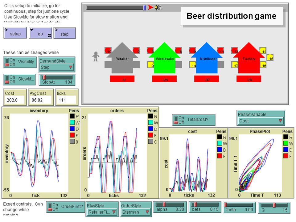Beer distribution game