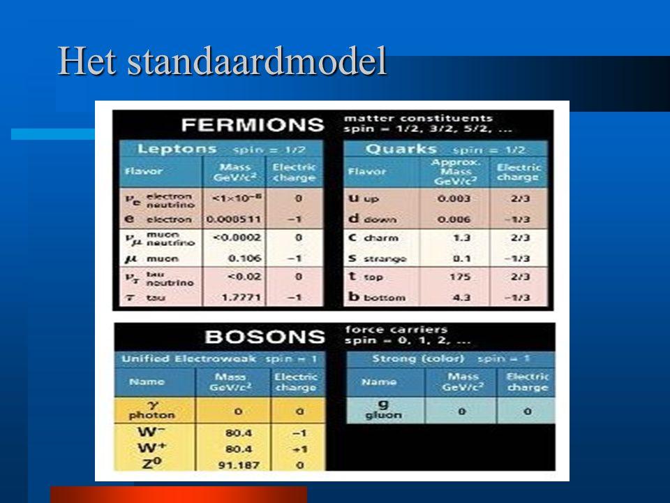 Het standaardmodel